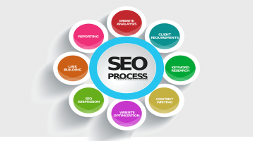 22 Important SEO Tips For  best Ranking Of Website.